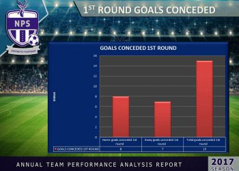 1st round goals conceded