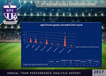 2nd round goals