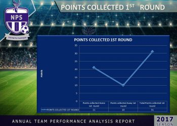 points collected 1st round