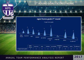 1st round goals scored home