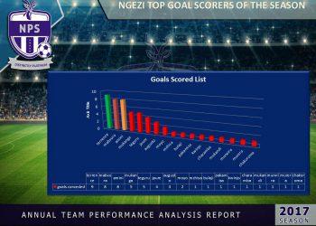 top goal scores