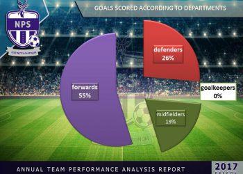 Ngezi platinum stars goals stats