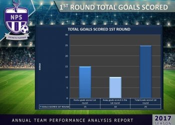 1st round total goals scored