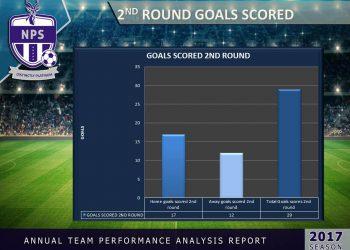 2nd goals scored