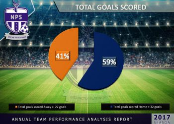 total goals scored